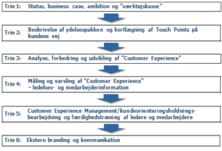 Customer Experience Management – Implementering trin for trin